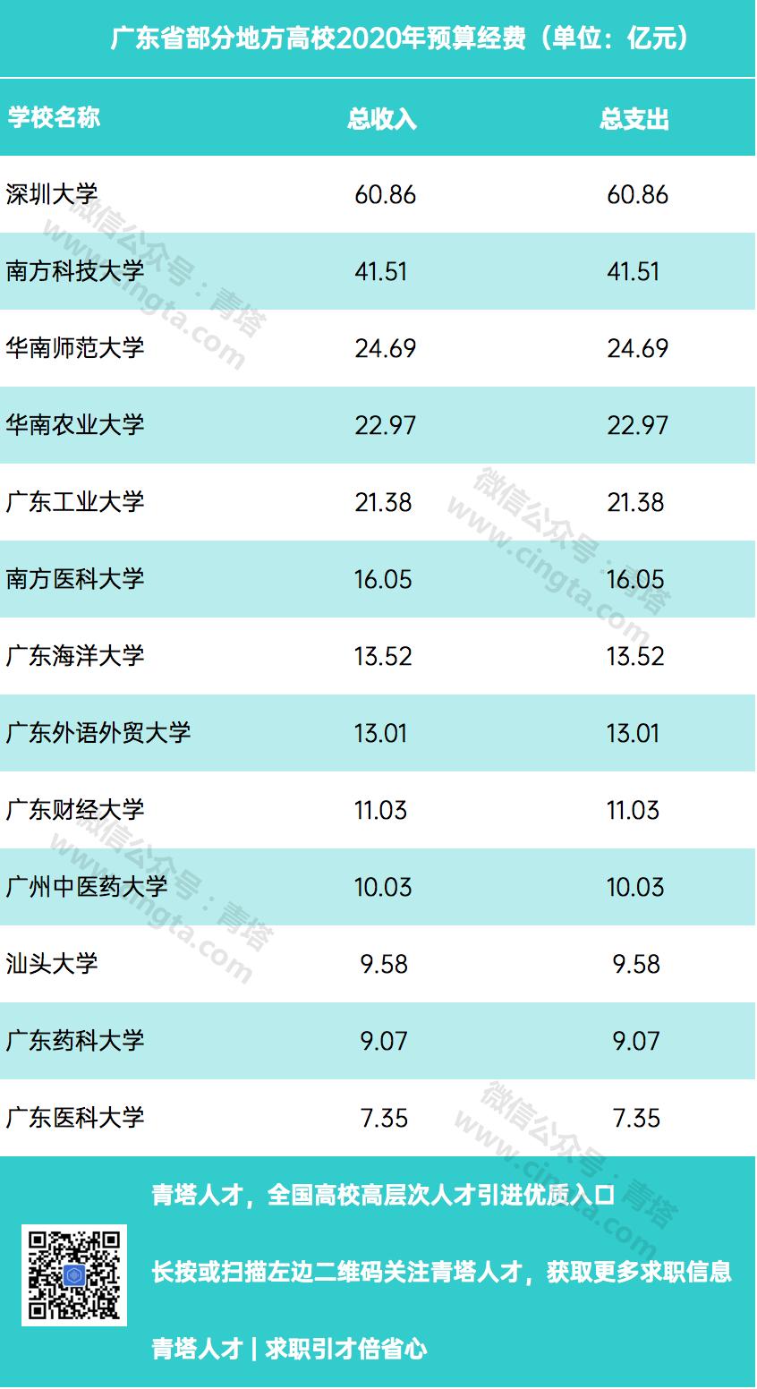 """广东省部分地方高校2020年预算经费(""""青塔""""制图)"""