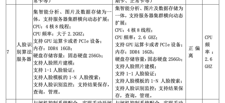 人脸识别服务器的相关参数(来自二期学生宿舍人脸识别闸机门禁系统项目采购招标文件包-文件A5-76页)
