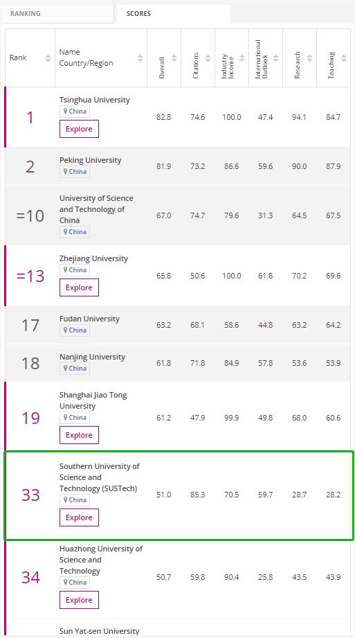 排名/Times Higher Education