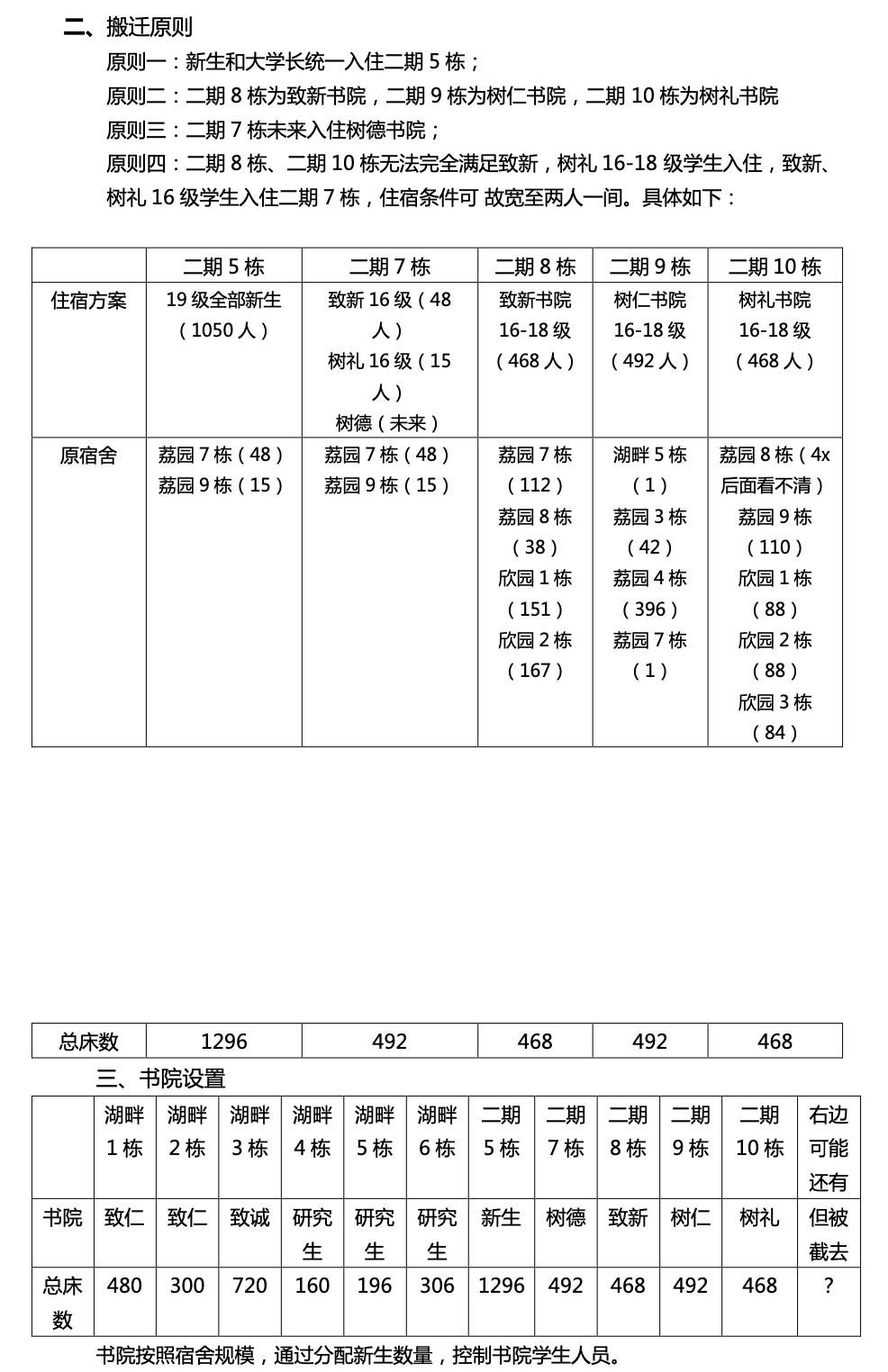 《搬迁工作实施方案》(2019),这份文件中的二期宿舍5栋对应现在的二期11栋;方案中的二期7、8、9、10栋分别对应现在的二期13、14、15、16栋