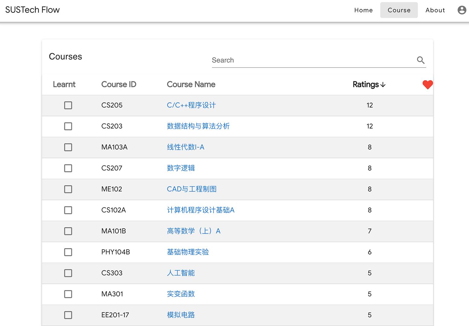最多评价的课程「C/C++程序设计」也仅有12个评价/SUSTechFlow